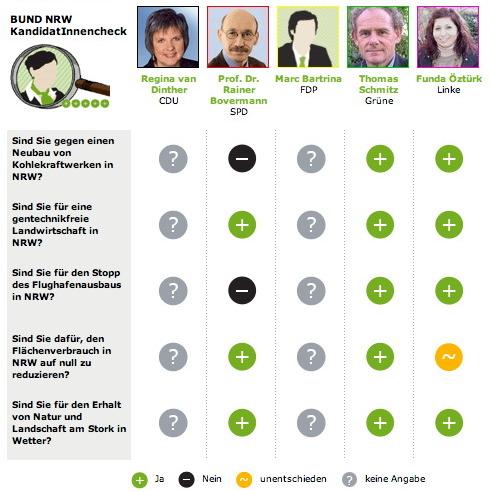BUND-Kandidatencheck Wahlkreis 105